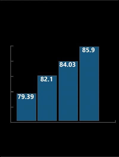 Life expectancy by income quartile in metro Atlanta