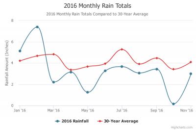 atlanta drought rainfall